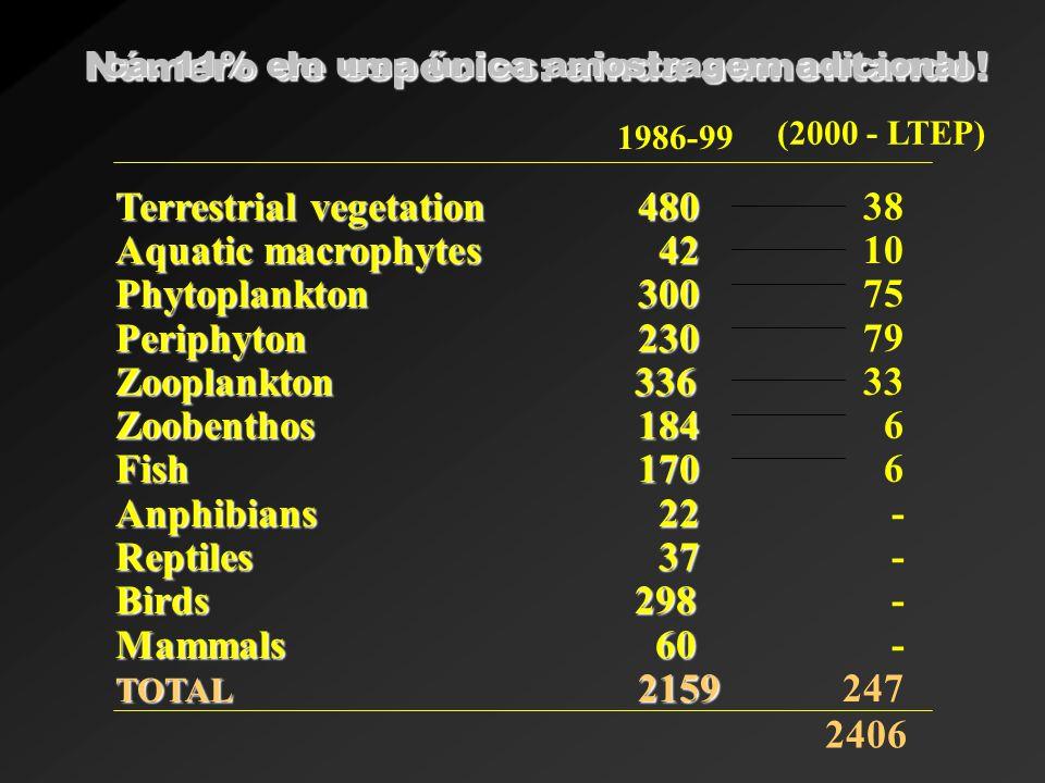 (2000 - LTEP) Número de espécies: ainda aumentando!