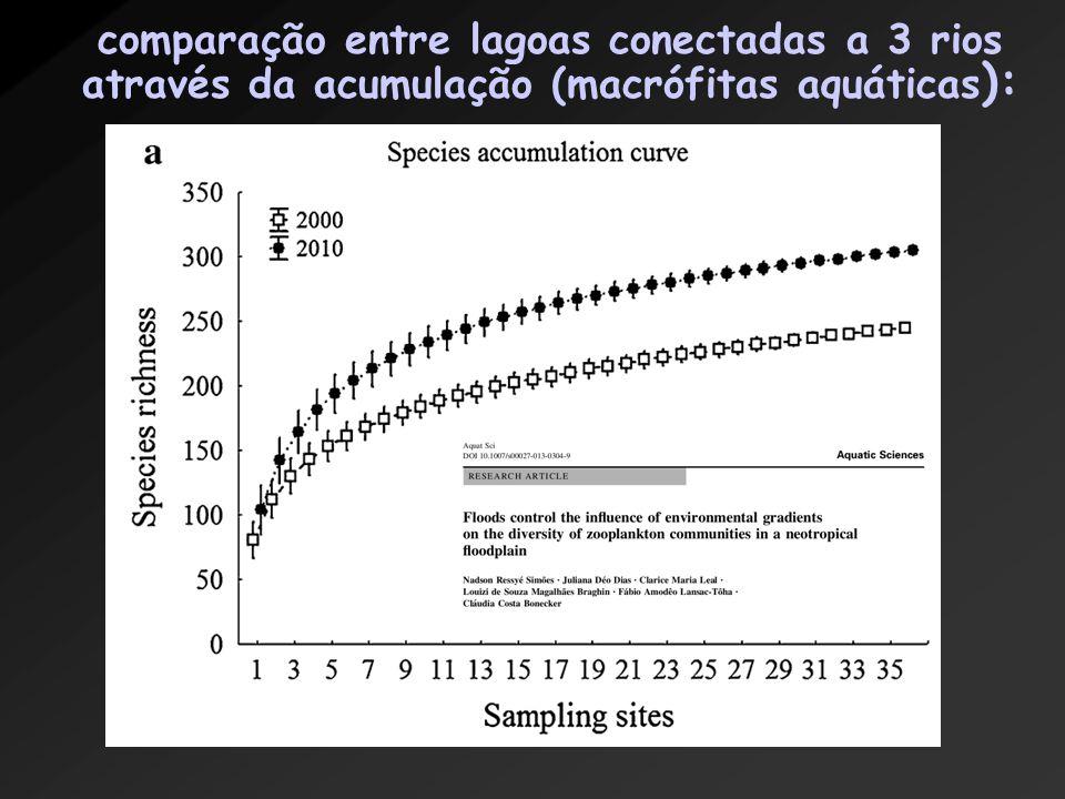 comparação entre lagoas conectadas a 3 rios através da acumulação (macrófitas aquáticas):