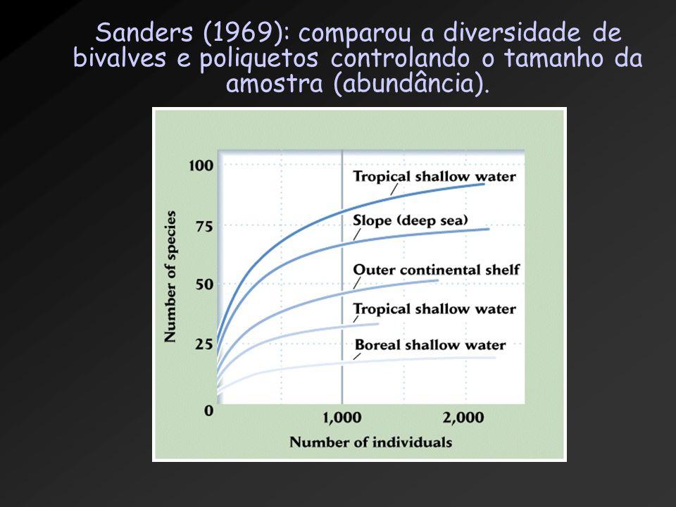 Sanders (1969): comparou a diversidade de bivalves e poliquetos controlando o tamanho da amostra (abundância).