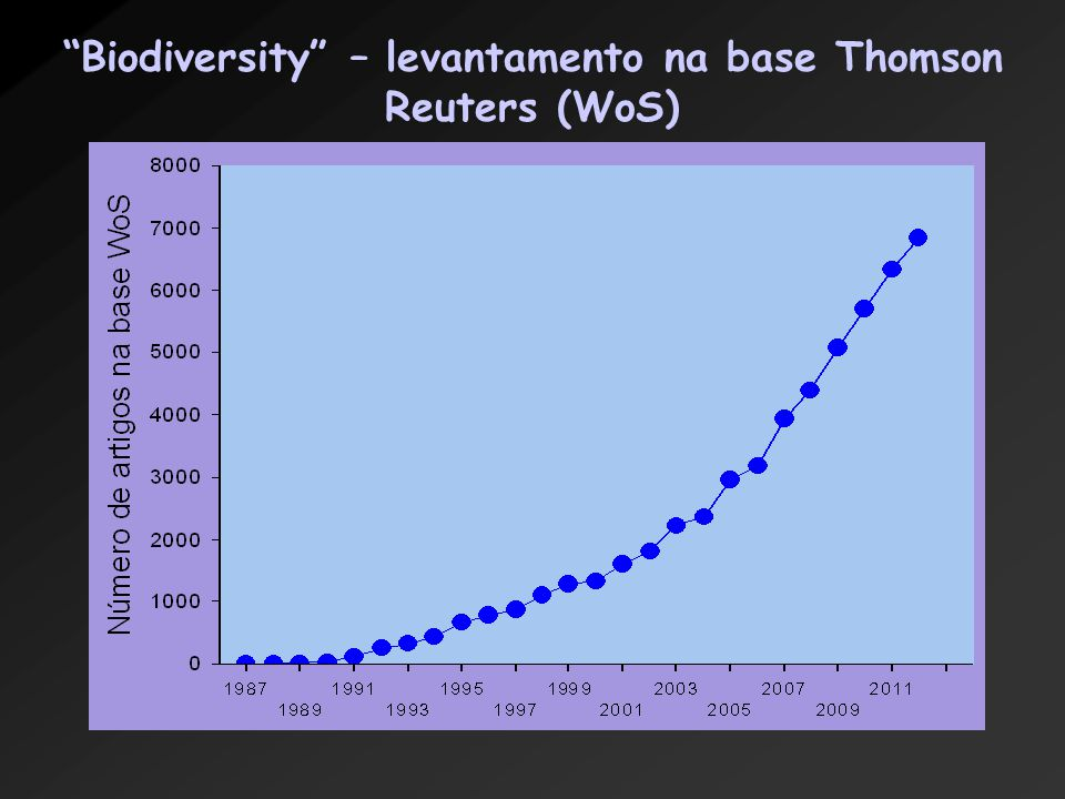 Biodiversity – levantamento na base Thomson Reuters (WoS)