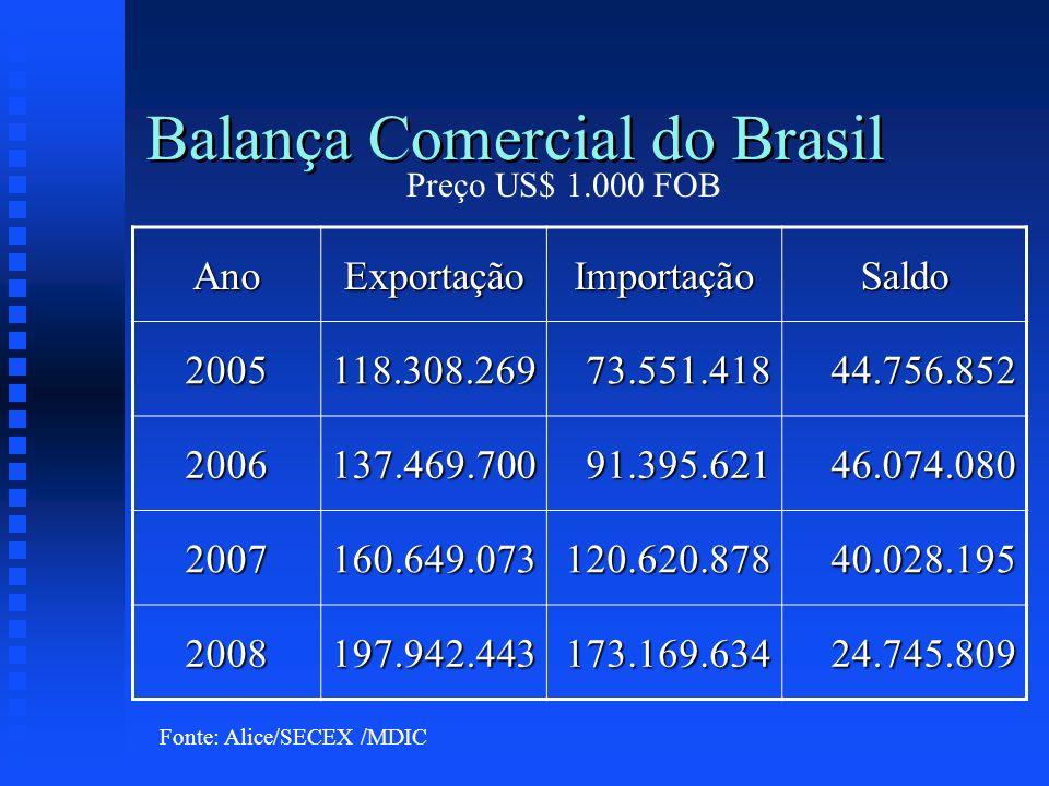 Balança Comercial do Brasil