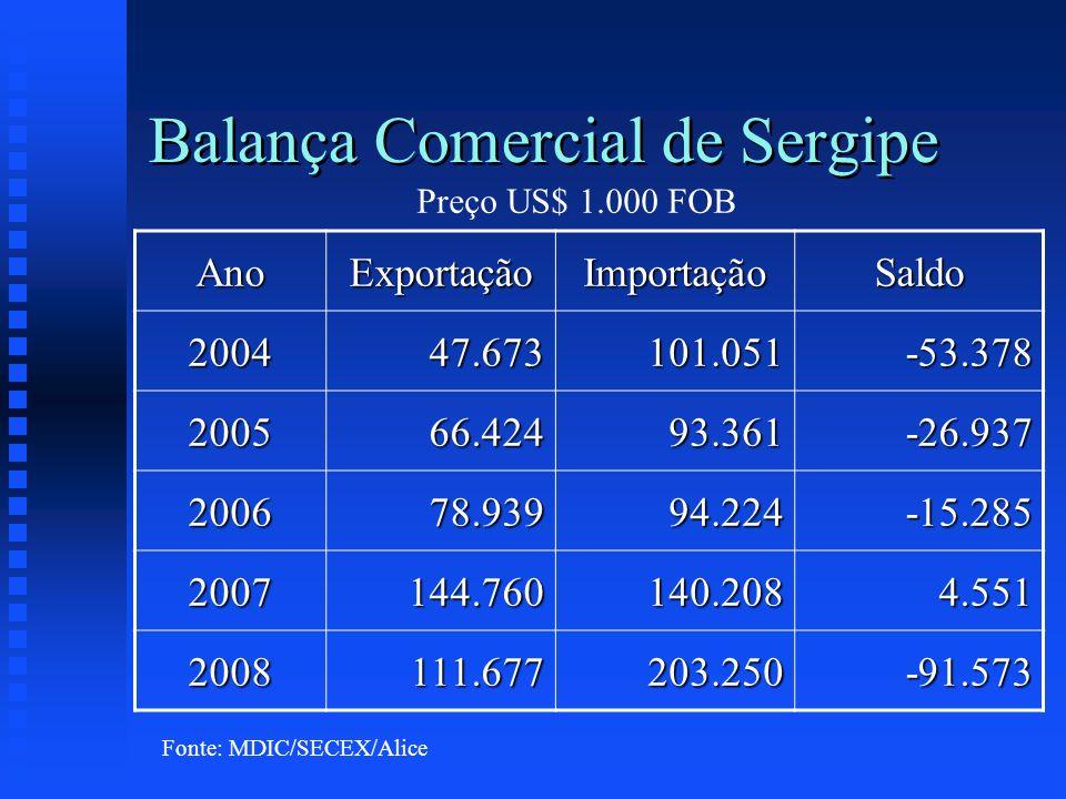 Balança Comercial de Sergipe