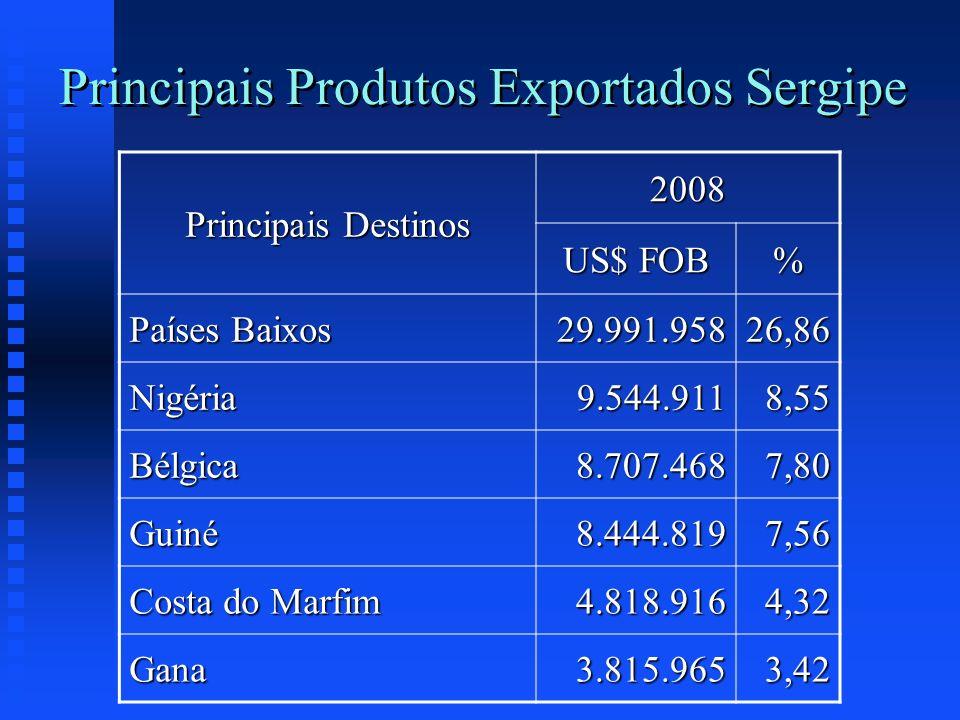 Principais Produtos Exportados Sergipe