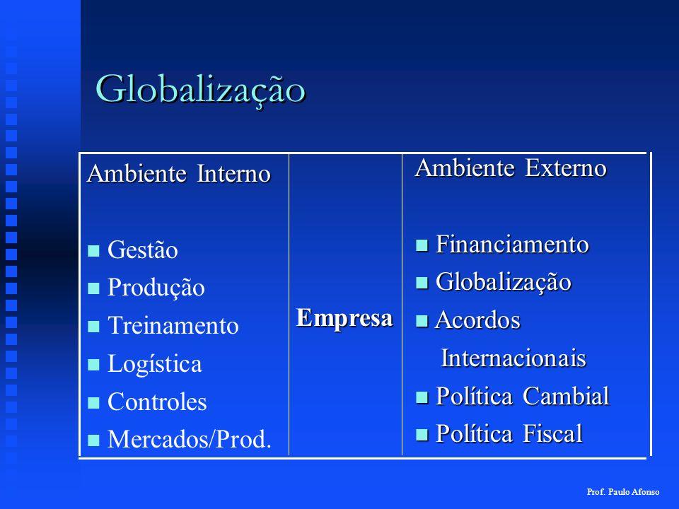Globalização Ambiente Externo Ambiente Interno Financiamento Gestão