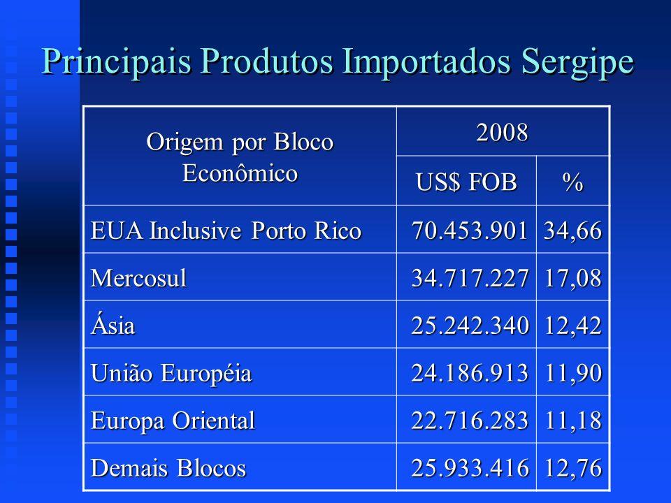 Principais Produtos Importados Sergipe