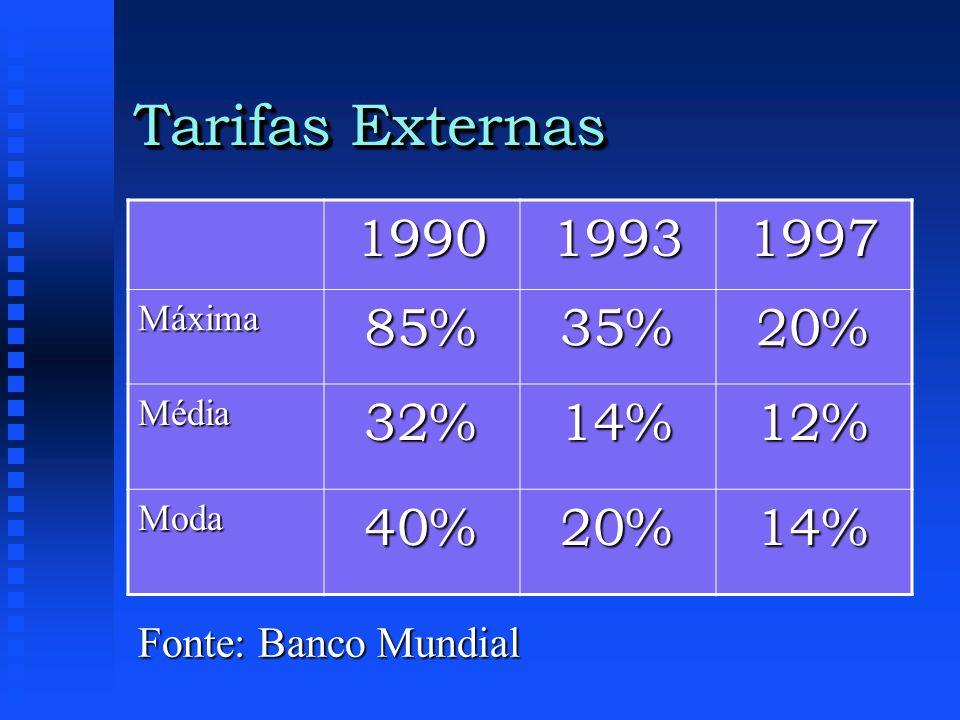 Tarifas Externas 1990 1993 1997 85% 35% 20% 32% 14% 12% 40%