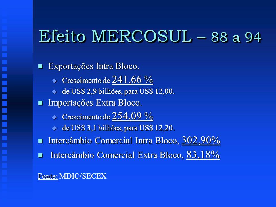 Efeito MERCOSUL – 88 a 94 Exportações Intra Bloco.