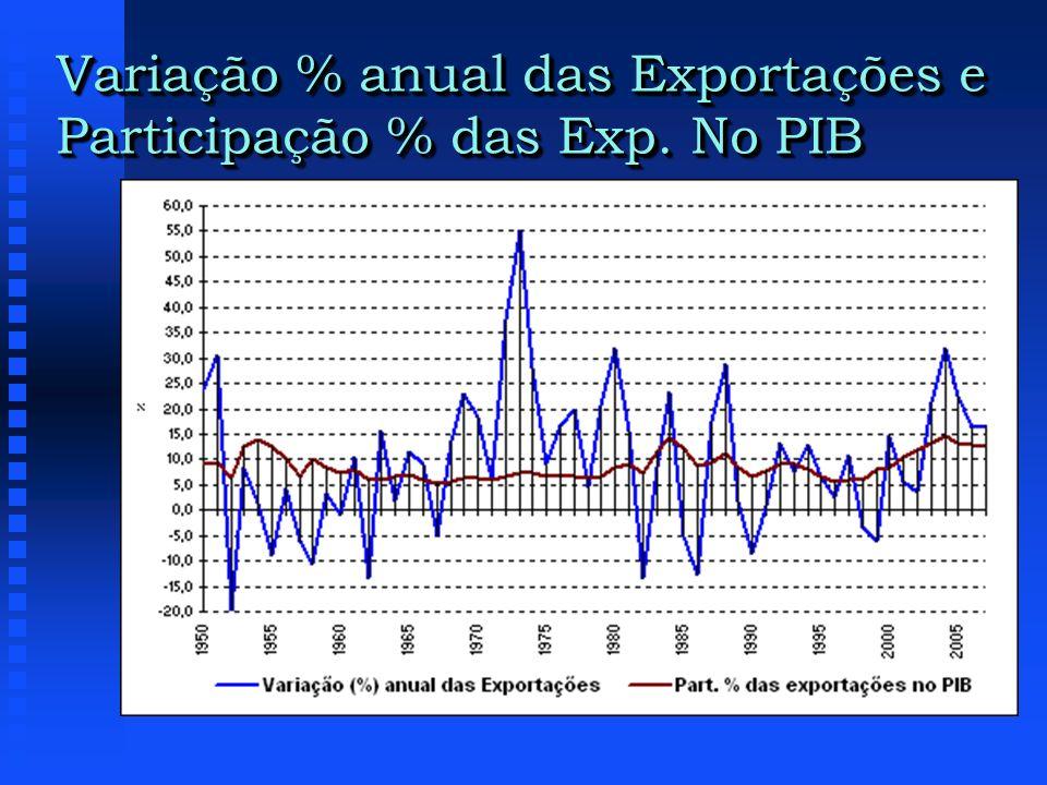 Variação % anual das Exportações e Participação % das Exp. No PIB