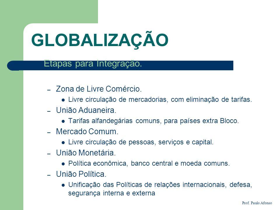 GLOBALIZAÇÃO Etapas para Integração. Zona de Livre Comércio.