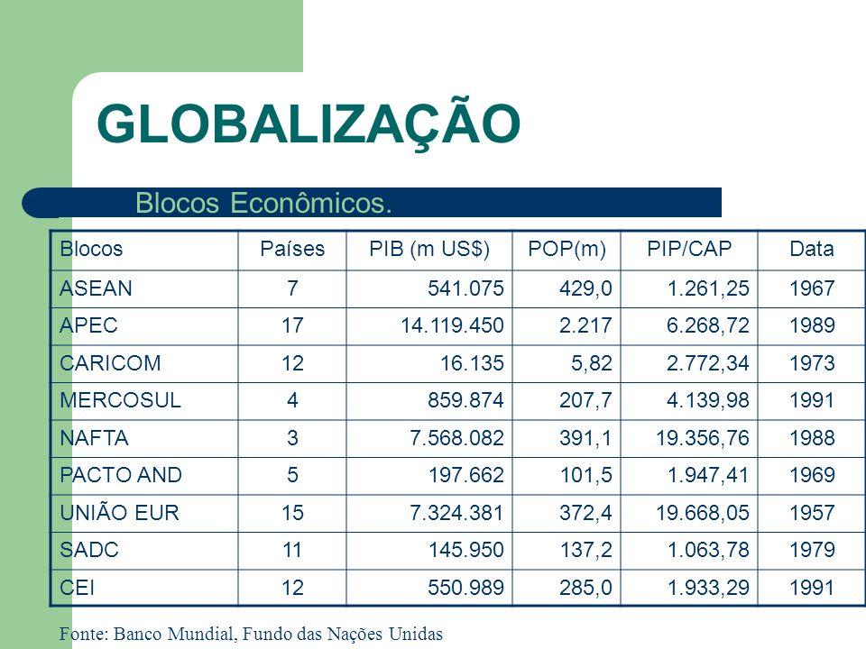 GLOBALIZAÇÃO Blocos Econômicos. Blocos Países PIB (m US$) POP(m)