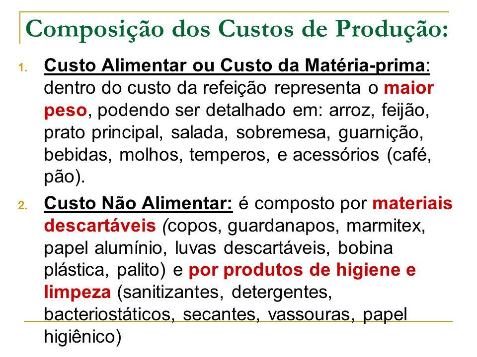 Composição dos Custos de Produção: