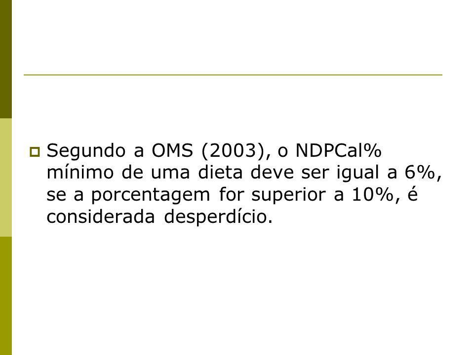 Segundo a OMS (2003), o NDPCal% mínimo de uma dieta deve ser igual a 6%, se a porcentagem for superior a 10%, é considerada desperdício.