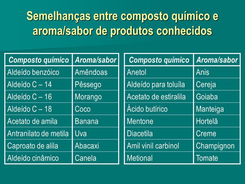 Semelhanças entre composto químico e aroma/sabor de produtos conhecidos