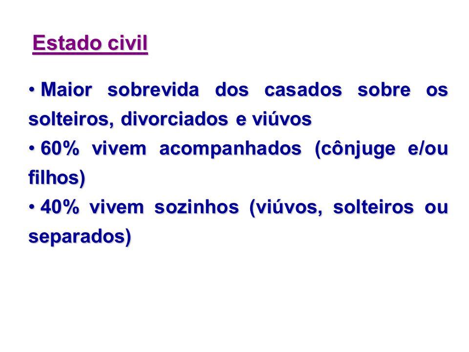 Estado civil Maior sobrevida dos casados sobre os solteiros, divorciados e viúvos. 60% vivem acompanhados (cônjuge e/ou filhos)