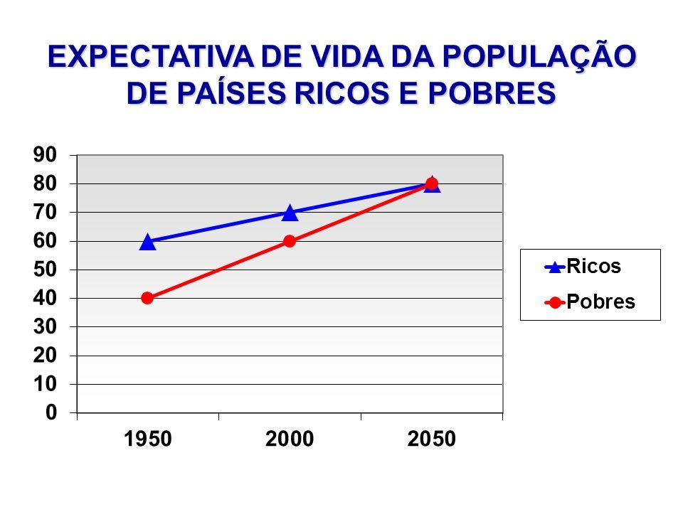 EXPECTATIVA DE VIDA DA POPULAÇÃO DE PAÍSES RICOS E POBRES