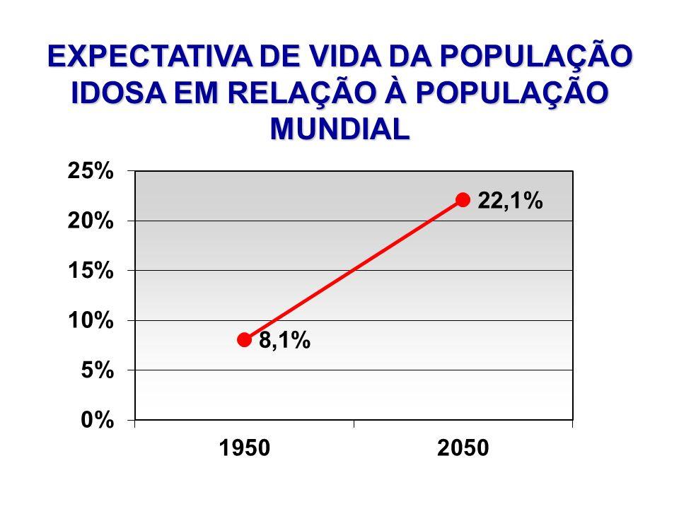 EXPECTATIVA DE VIDA DA POPULAÇÃO IDOSA EM RELAÇÃO À POPULAÇÃO MUNDIAL