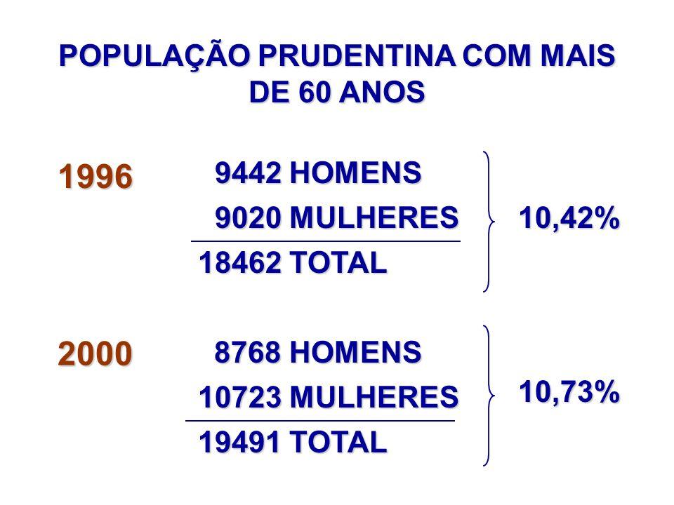 POPULAÇÃO PRUDENTINA COM MAIS DE 60 ANOS