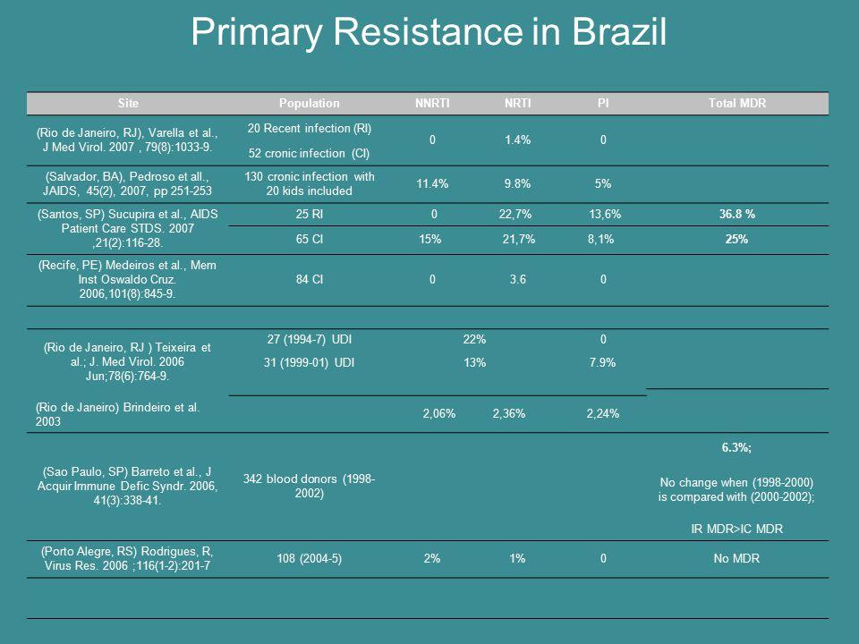Primary Resistance in Brazil
