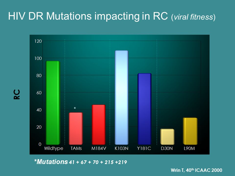HIV DR Mutations impacting in RC (viral fitness)