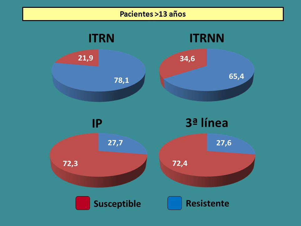 Pacientes >13 años ITRN ITRNN IP 3ª línea Susceptible Resistente