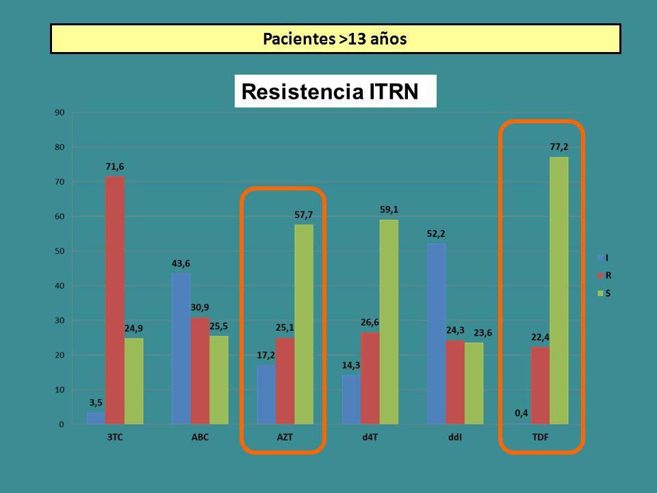 Pacientes >13 años Resistencia ITRN