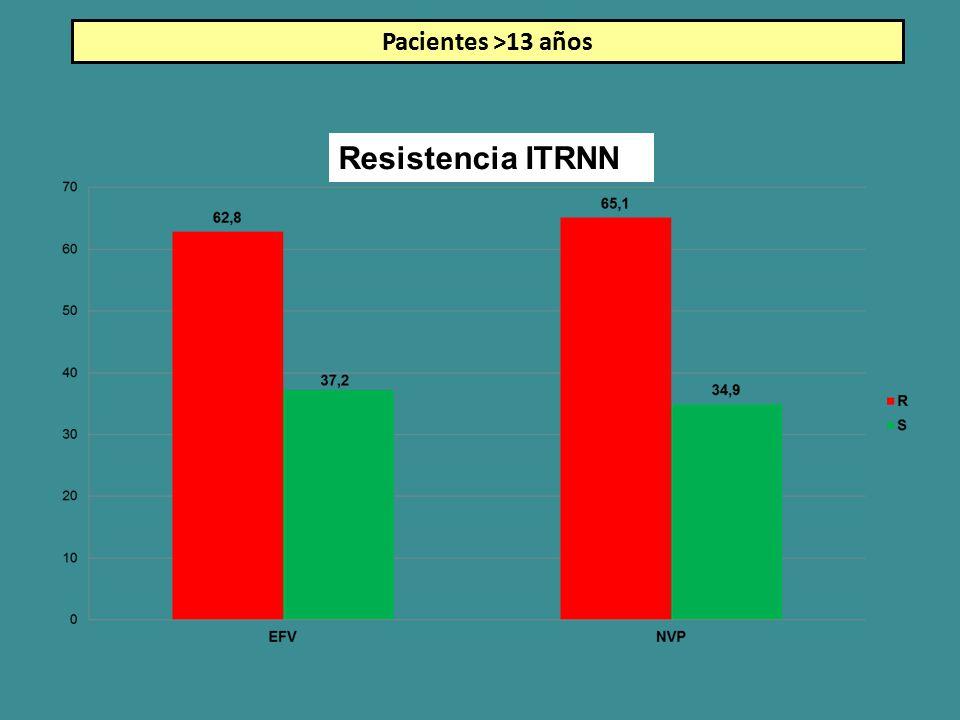 Pacientes >13 años Resistencia ITRNN
