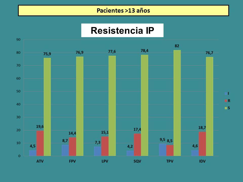 Pacientes >13 años Resistencia IP