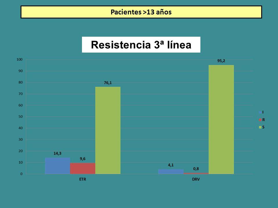 Pacientes >13 años Resistencia 3ª línea