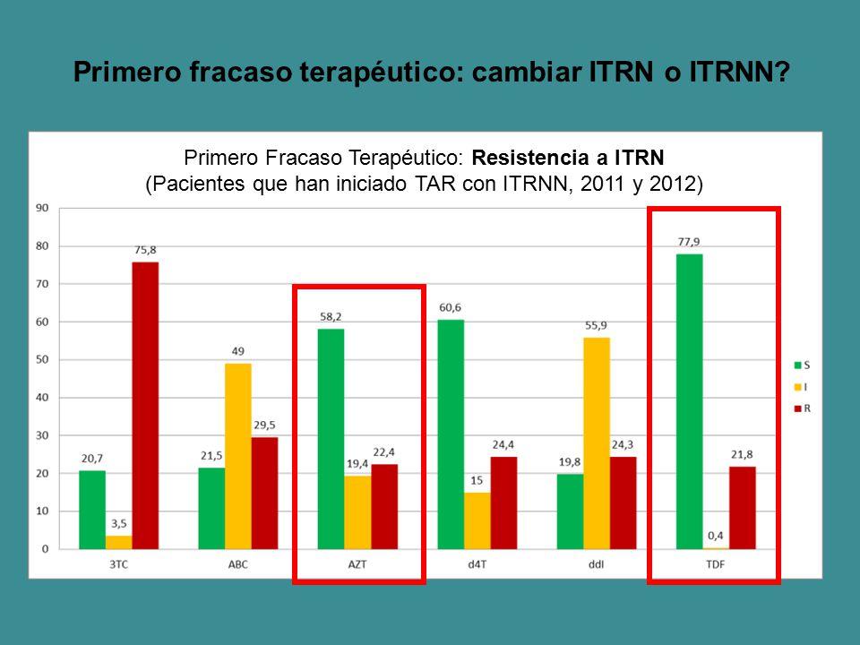 Primero fracaso terapéutico: cambiar ITRN o ITRNN