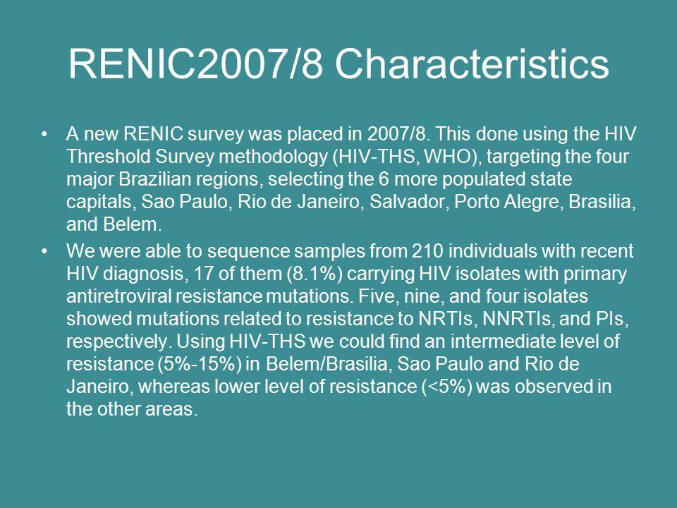 RENIC2007/8 Characteristics