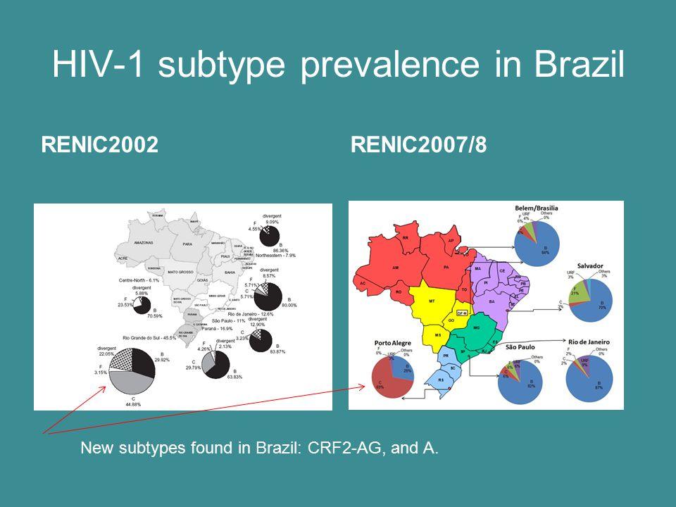 HIV-1 subtype prevalence in Brazil