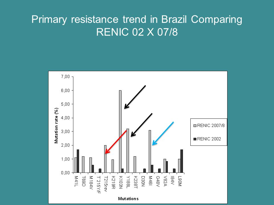 Primary resistance trend in Brazil Comparing RENIC 02 X 07/8