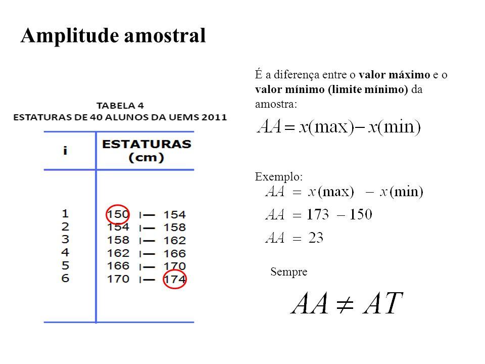 Amplitude amostral É a diferença entre o valor máximo e o valor mínimo (limite mínimo) da amostra: Exemplo: