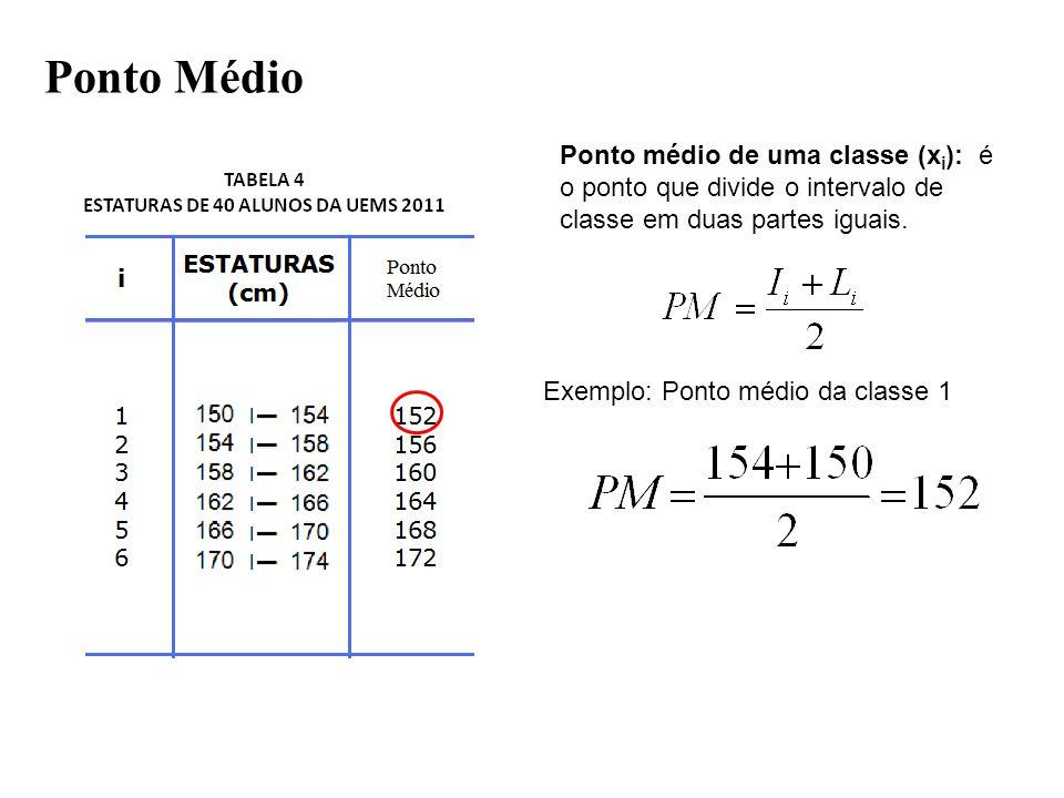 Ponto Médio Ponto médio de uma classe (xi): é o ponto que divide o intervalo de classe em duas partes iguais.