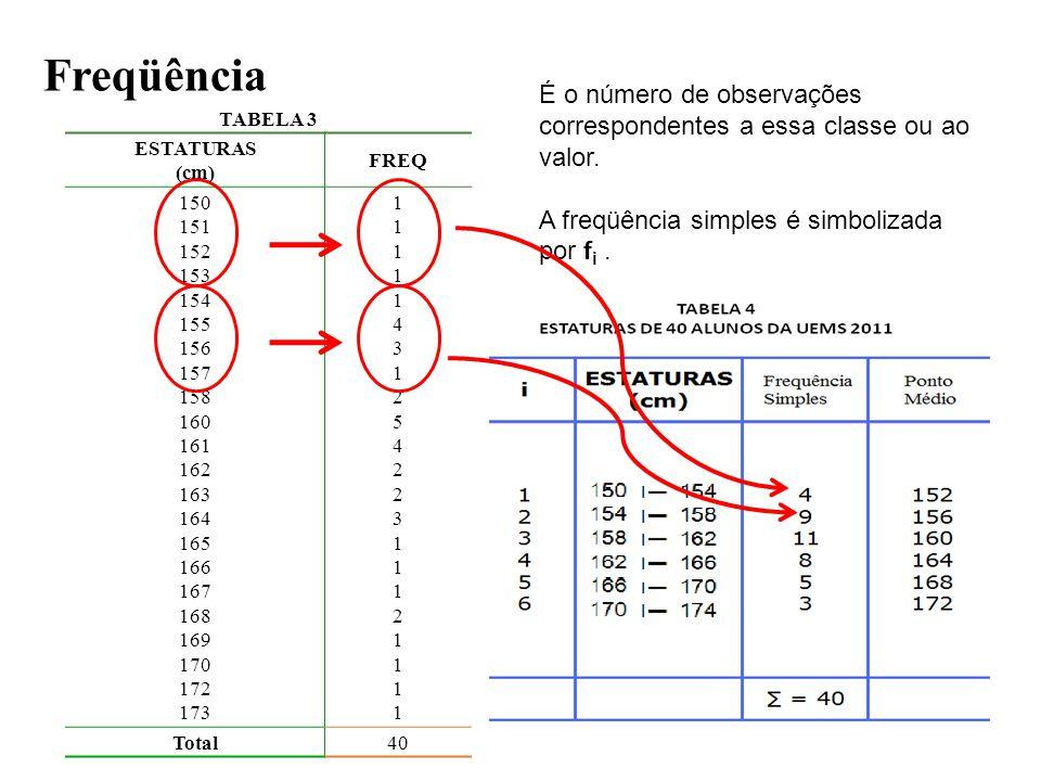 Freqüência É o número de observações correspondentes a essa classe ou ao valor. A freqüência simples é simbolizada por fi .