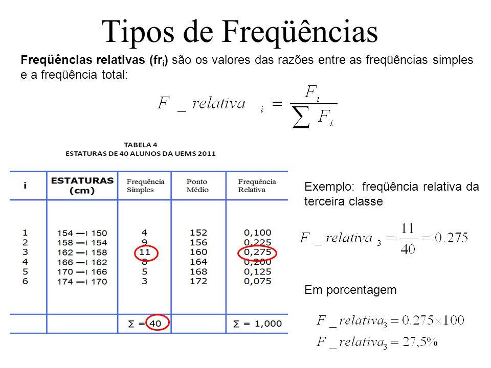 Tipos de Freqüências. Freqüências relativas (fri) são os valores das razões entre as freqüências simples e a freqüência total: