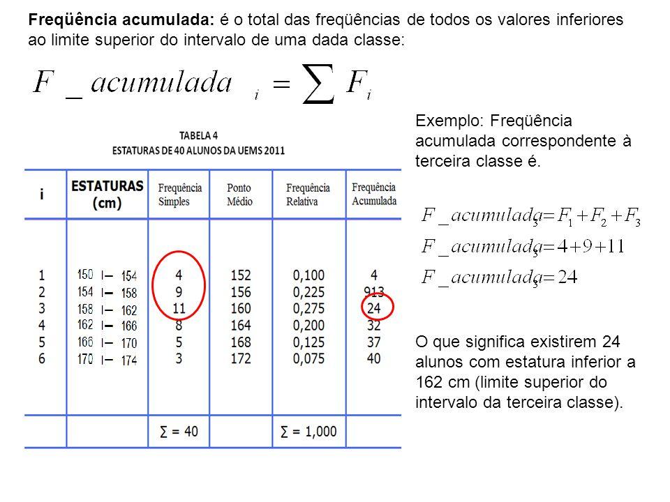 Freqüência acumulada: é o total das freqüências de todos os valores inferiores ao limite superior do intervalo de uma dada classe: