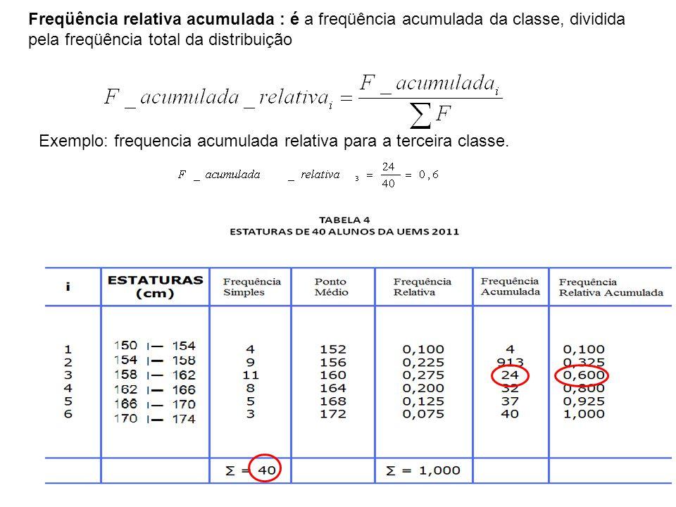 Freqüência relativa acumulada : é a freqüência acumulada da classe, dividida pela freqüência total da distribuição.