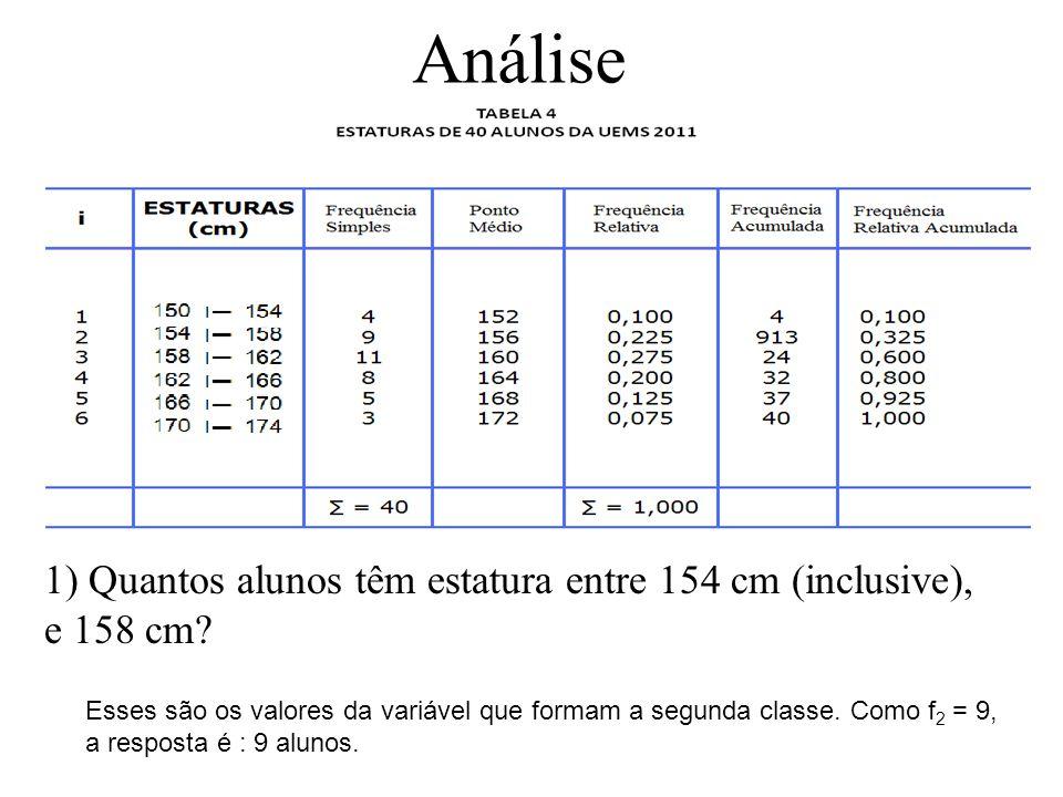 Análise. 1) Quantos alunos têm estatura entre 154 cm (inclusive), e 158 cm