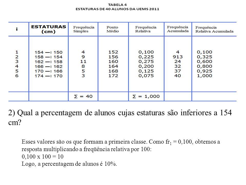 2) Qual a percentagem de alunos cujas estaturas são inferiores a 154 cm