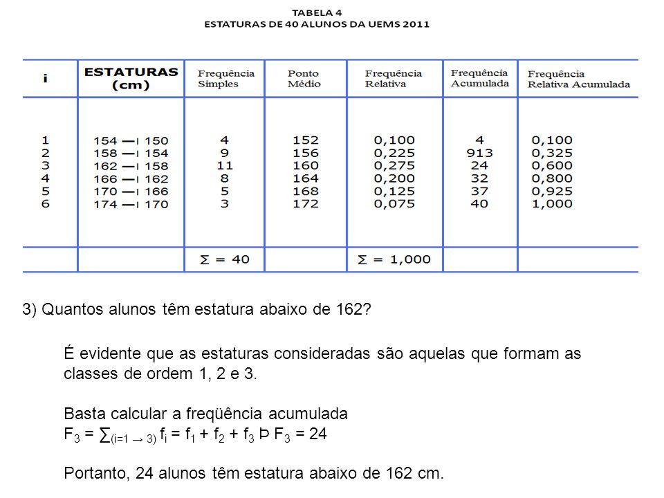 3) Quantos alunos têm estatura abaixo de 162 É evidente que as estaturas consideradas são aquelas que formam as classes de ordem 1, 2 e 3.