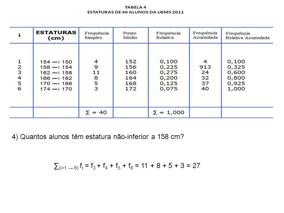 4) Quantos alunos têm estatura não-inferior a 158 cm.