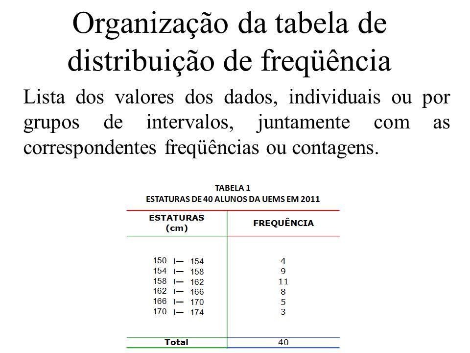 Organização da tabela de distribuição de freqüência
