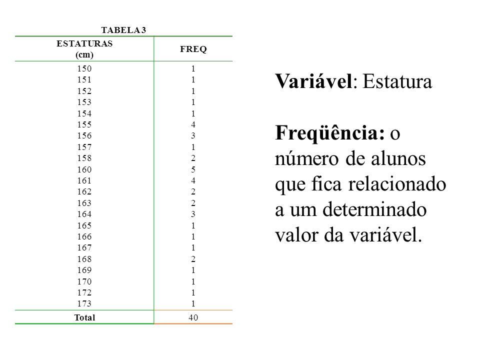 TABELA 3 ESTATURAS. (cm) FREQ. 150. 151. 152. 153. 154. 155. 156. 157. 158. 160. 161. 162.
