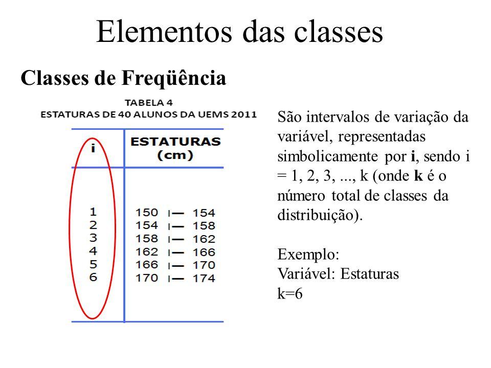 Elementos das classes Classes de Freqüência