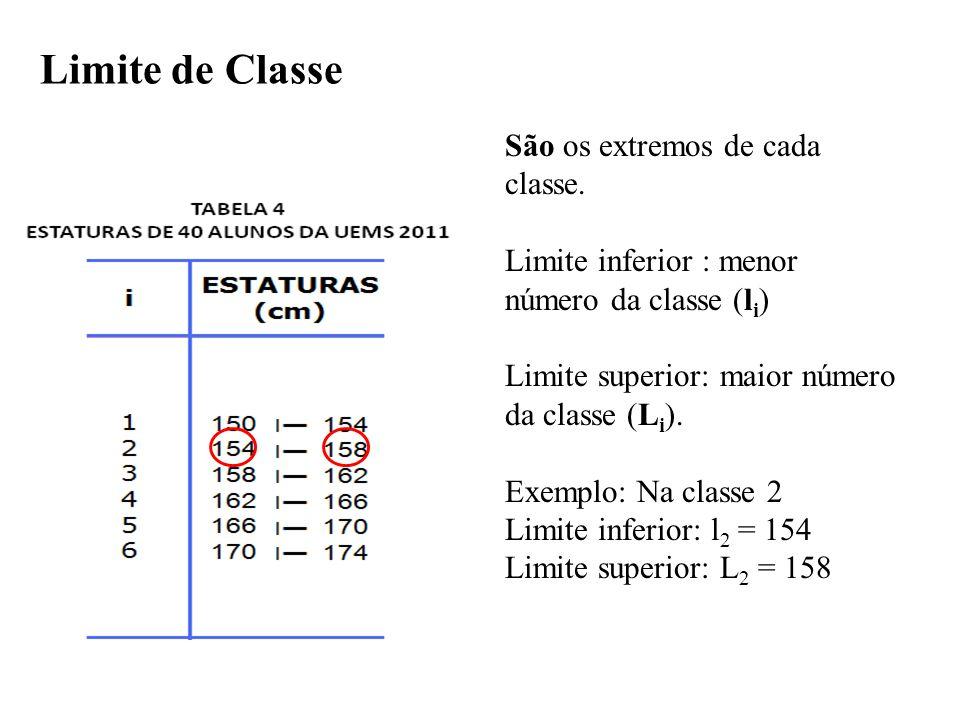 Limite de Classe São os extremos de cada classe.