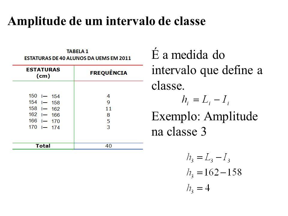 Amplitude de um intervalo de classe