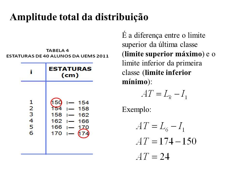 Amplitude total da distribuição