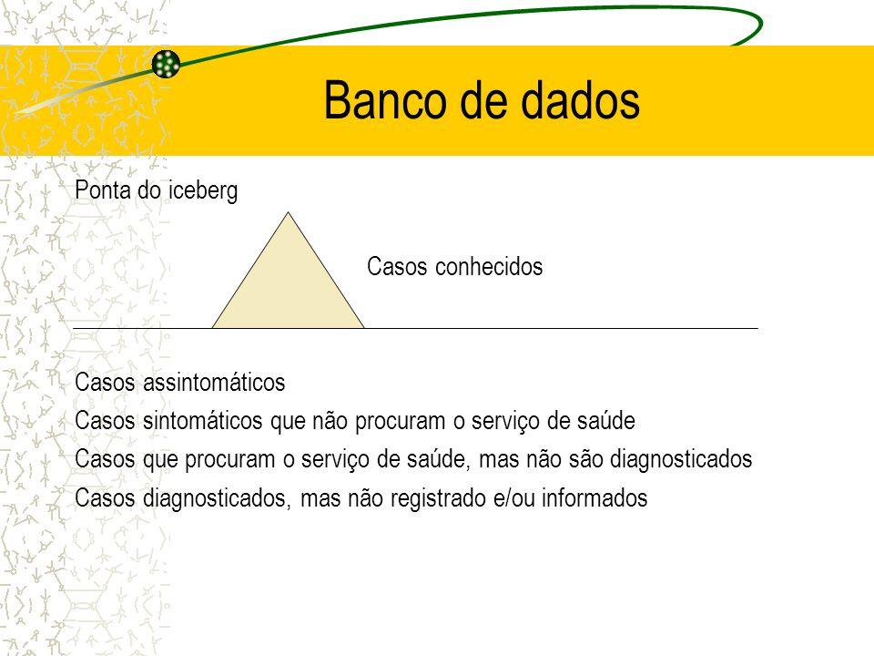 Banco de dados Ponta do iceberg Casos conhecidos Casos assintomáticos