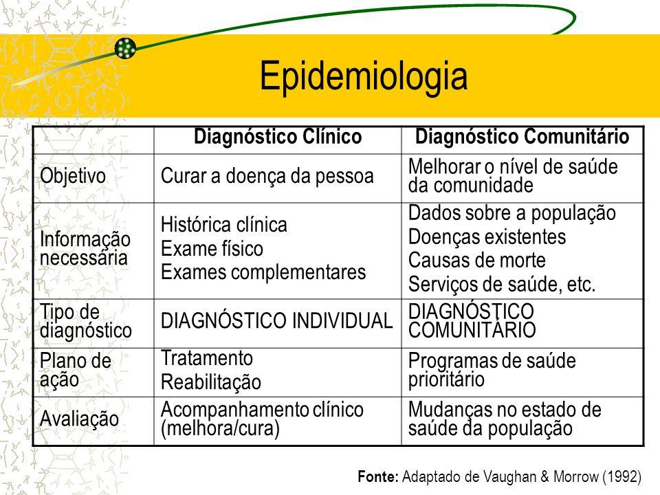 Diagnóstico Comunitário